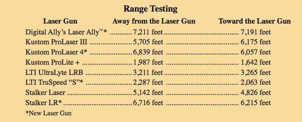 Laser test