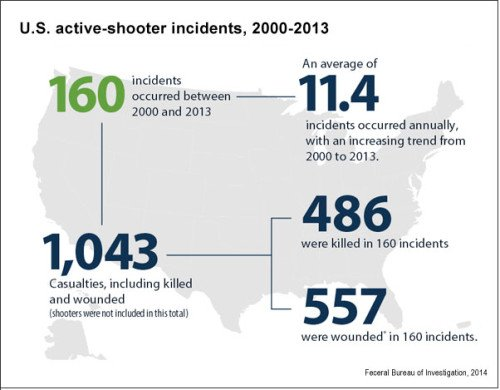 Another look at the cost in lives from active shooter events (graph from fbi.gov)