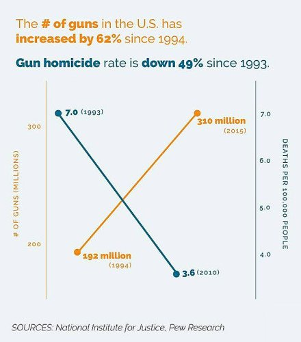As firearms ownership has gone dramatically up in the U.S., the homicide rate is going down.