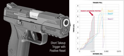 The Ruger American Pistol has a nice 6 lb. trigger and the shortest travel distance among competitors.