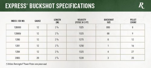 Remington 39 s new ultimate defense shotgun loads for 12 gauge slug ballistics table