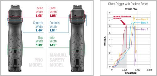 Comparison of widths of manual safety lever and none, and trigger pull among competitors.