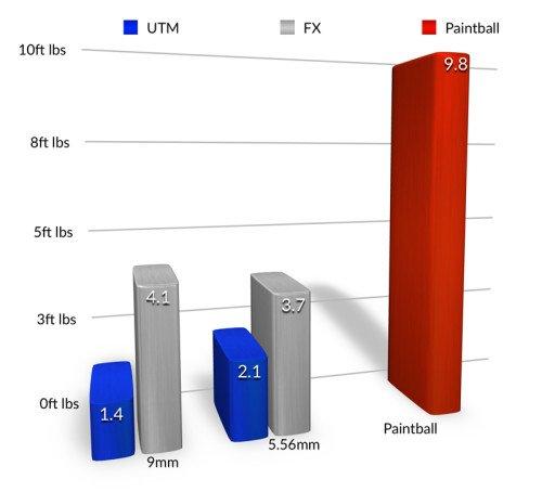 MMR-ENergy-Comparison-ft-lbs-Diagram