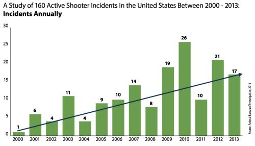 The mass murder casualties over a decade (source fbi.gov)