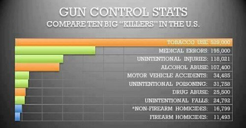 Another look at what is killing Americans the most (graph from godlike productions.com)