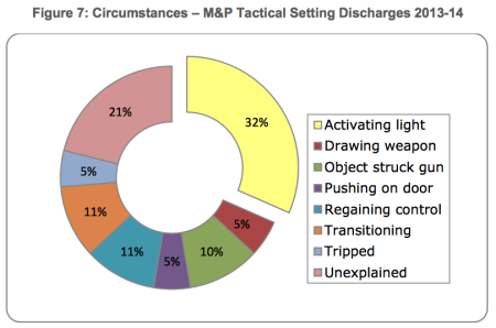 Weapon light manipulation accounted for 32% of ND's (LA County OIG).