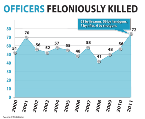 Here is a graph showing the number of officers feloniously killed during the study. (FBI)