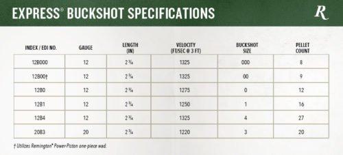 Remington Express Buckshot ballistics chart.